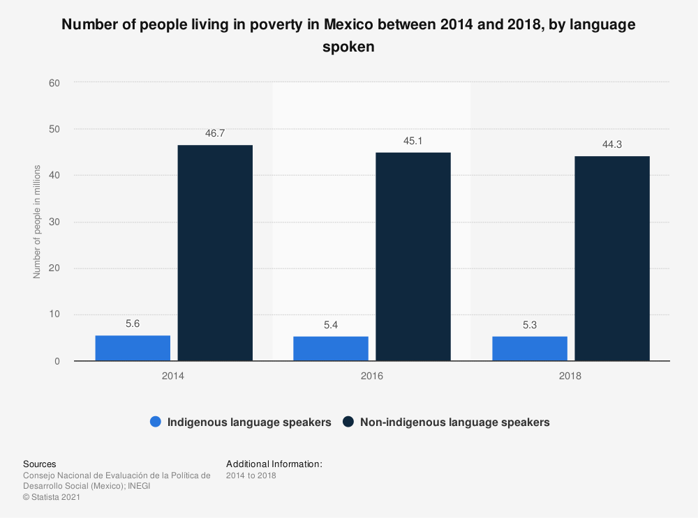 Statistic: Number of people living in poverty in Mexico between 2014 and 2018, by language spoken | Statista
