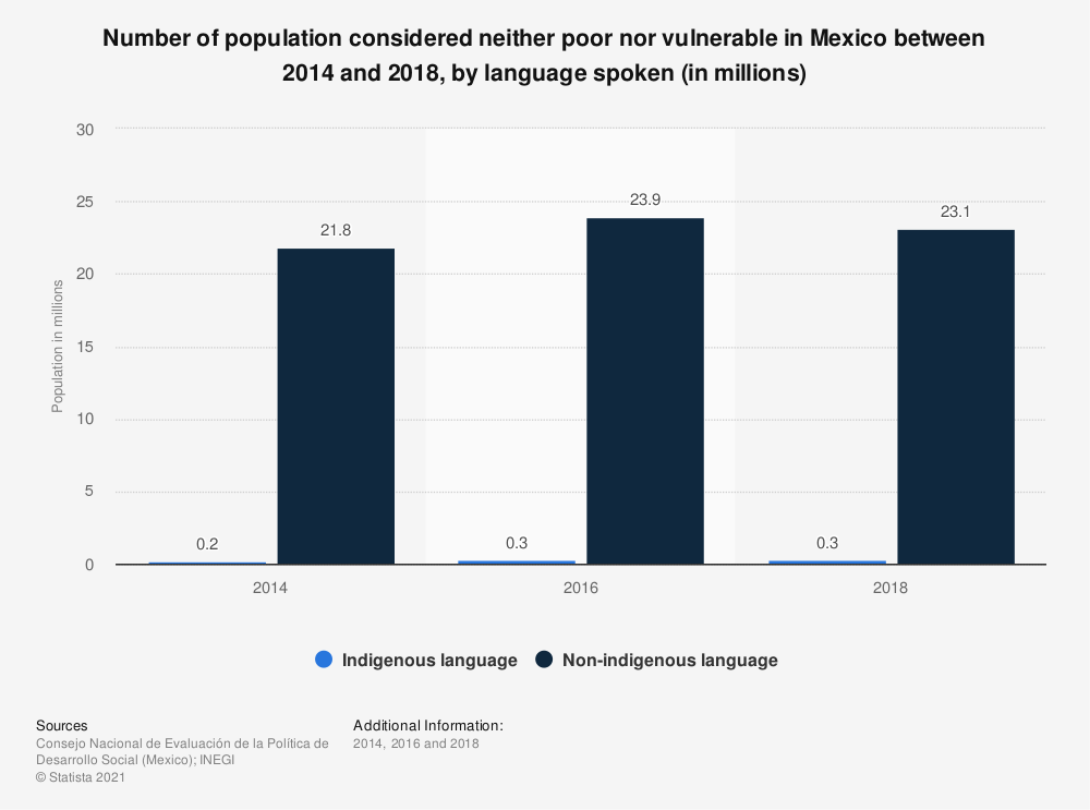 Statistic: Number of population considered neither poor nor vulnerable in Mexico between 2014 and 2018, by language spoken (in millions)   Statista