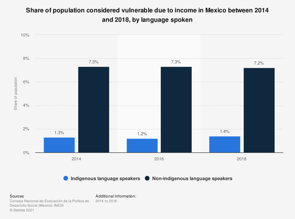 Statistic: Share of population considered vulnerable due to income in Mexico between 2014 and 2018, by language spoken   Statista