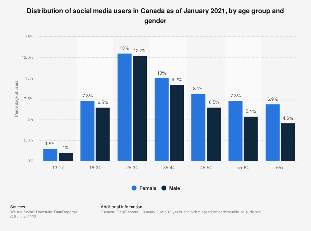 Statistic: Distribution of social media users in Canada as of January 2020, by age group and gender | Statista
