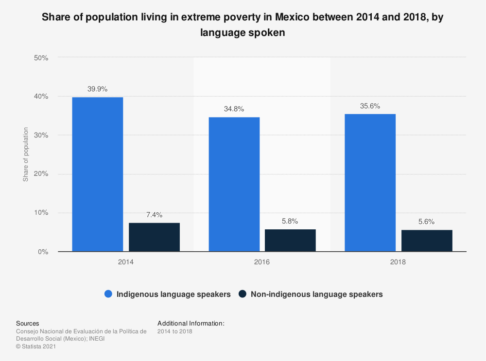 Statistic: Share of population living in extreme poverty in Mexico between 2014 and 2018, by language spoken | Statista