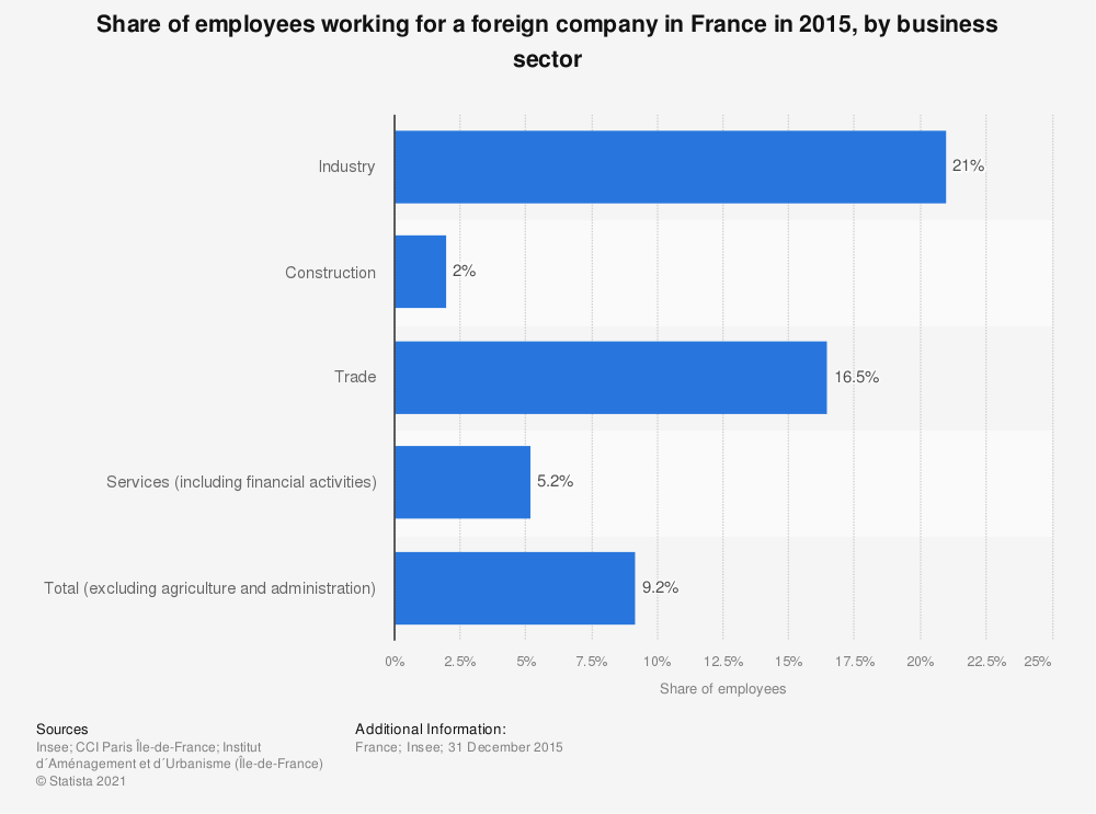 Statistic: Share of employees working for a foreign company in France in 2015, by business sector | Statista