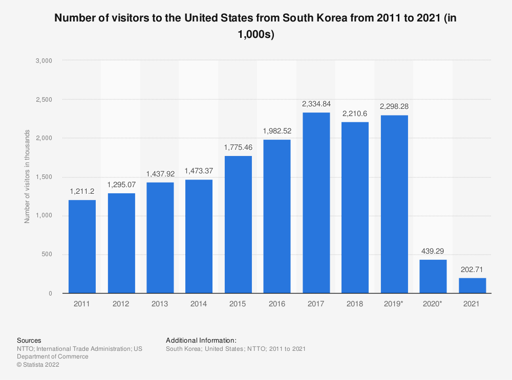 Statistic: Number of visitors to the United States from South Korea from 2011 to 2019 (in millions) | Statista
