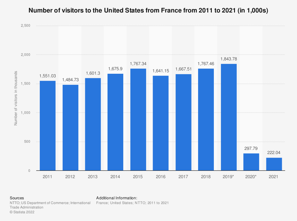 Statistic: Number of visitors to the United States from France from 2011 to 2019 (in millions) | Statista