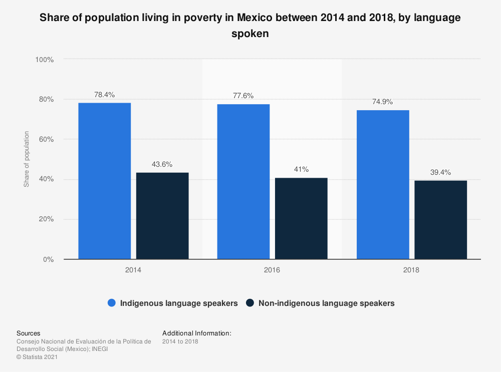 Statistic: Share of population living in poverty in Mexico between 2014 and 2018, by language spoken   Statista