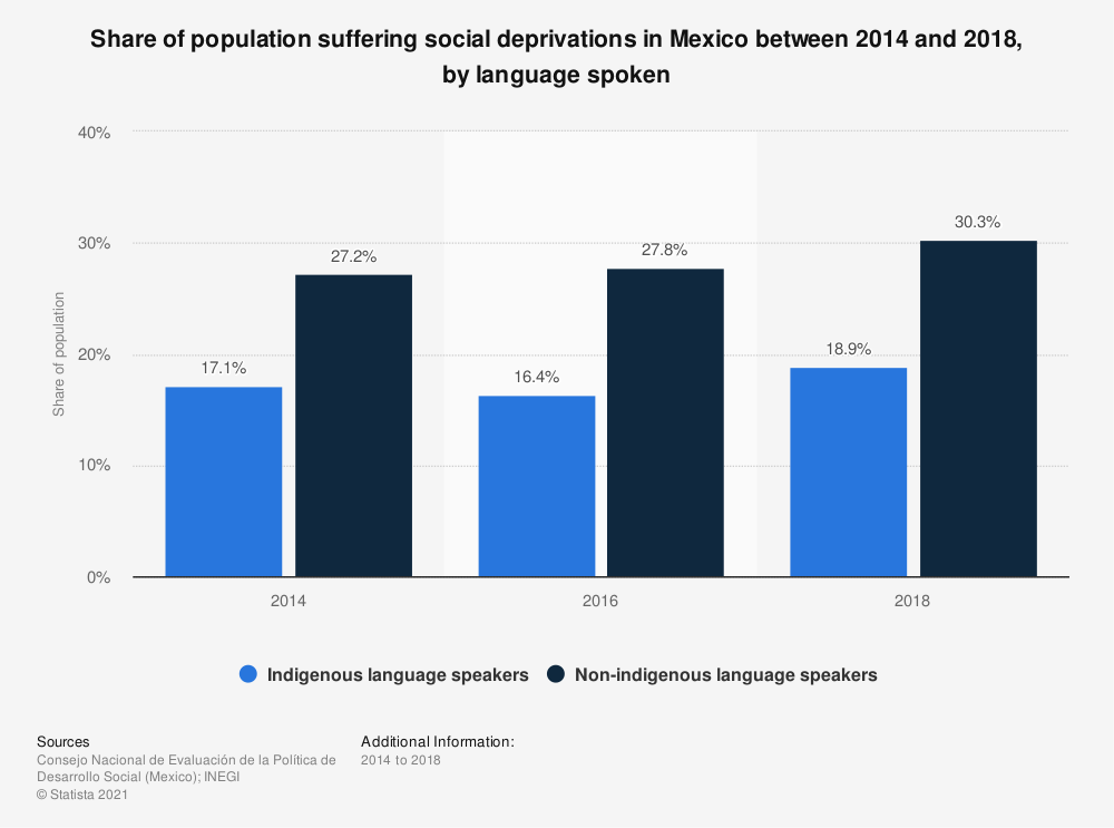 Statistic: Share of population suffering social deprivations in Mexico between 2014 and 2018, by language spoken   Statista