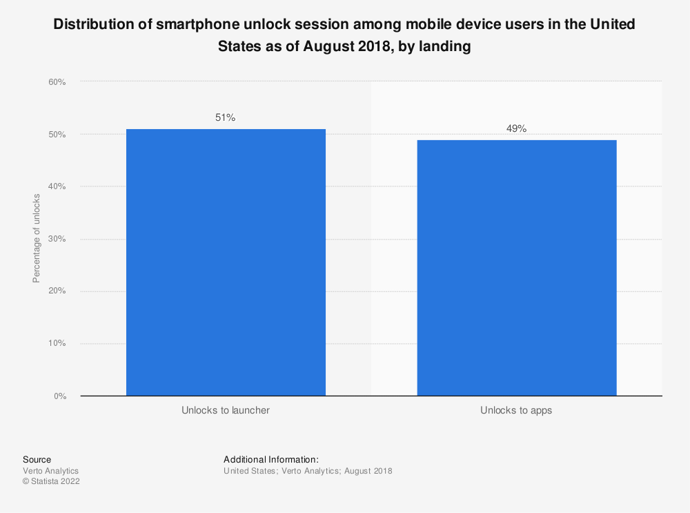 Statistic: Distribution of smartphone unlock session among mobile device users in the United States as of August 2018, by landing | Statista