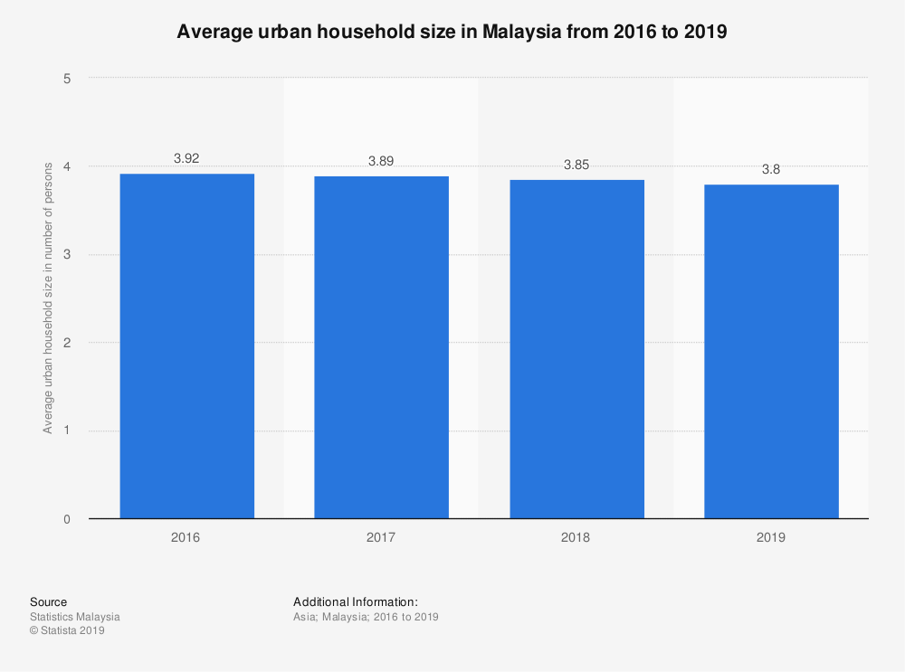 Statistic: Average urban household size in Malaysia from 2016 to 2019 | Statista