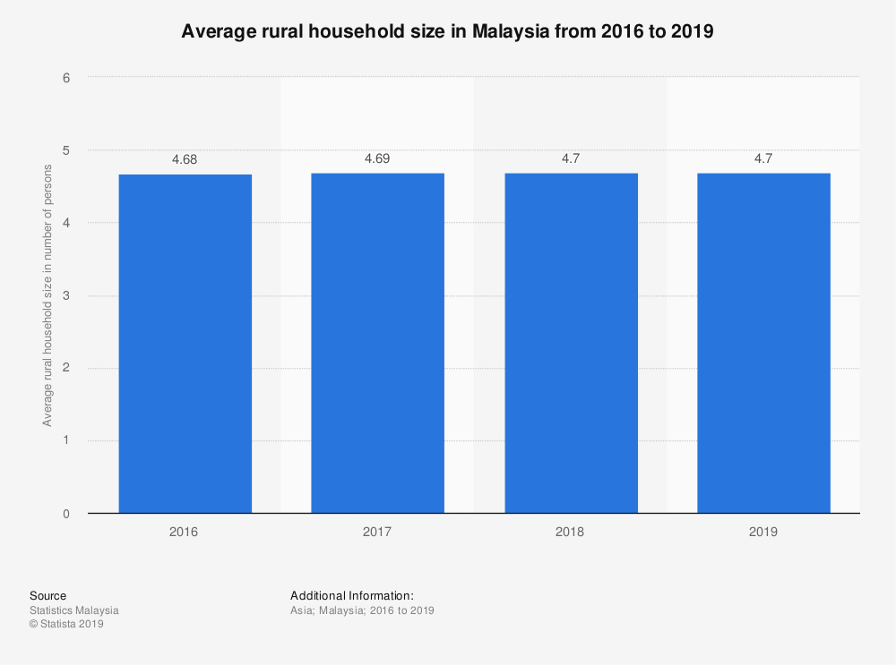 Statistic: Average rural household size in Malaysia from 2016 to 2019 | Statista