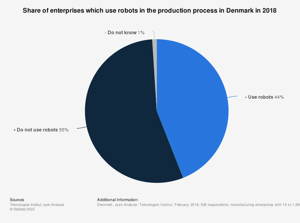 Statistic: Share of enterprises which use robots in the production process in Denmark in 2018 | Statista