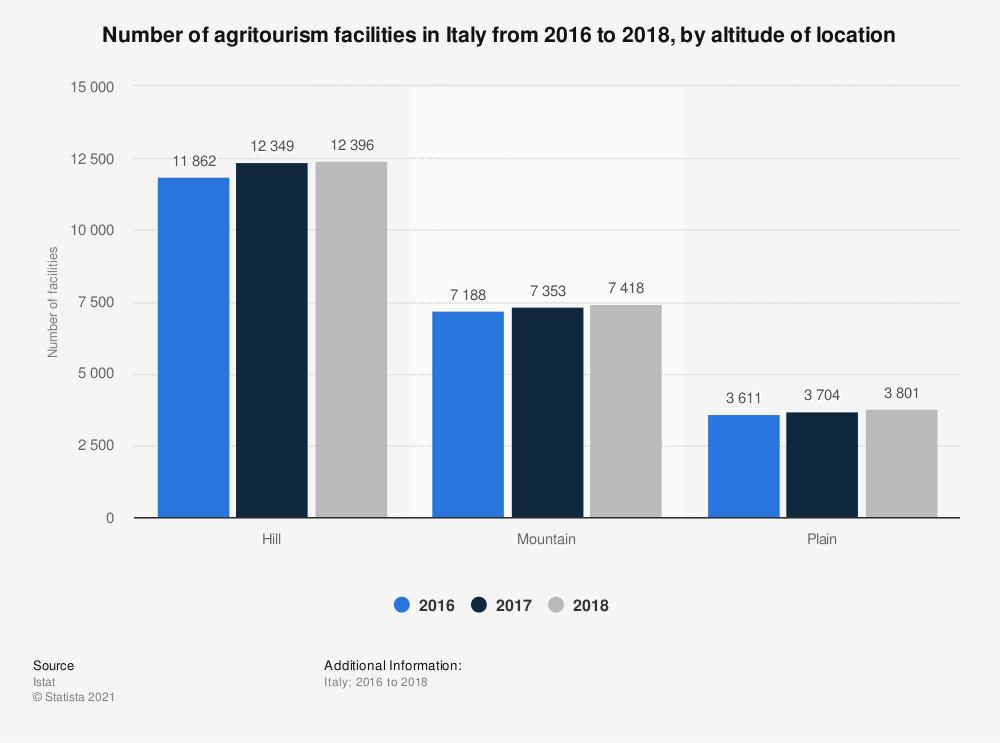 Statistic: Number of agritourism facilities in Italy from 2016 to 2018, by altitude of location | Statista