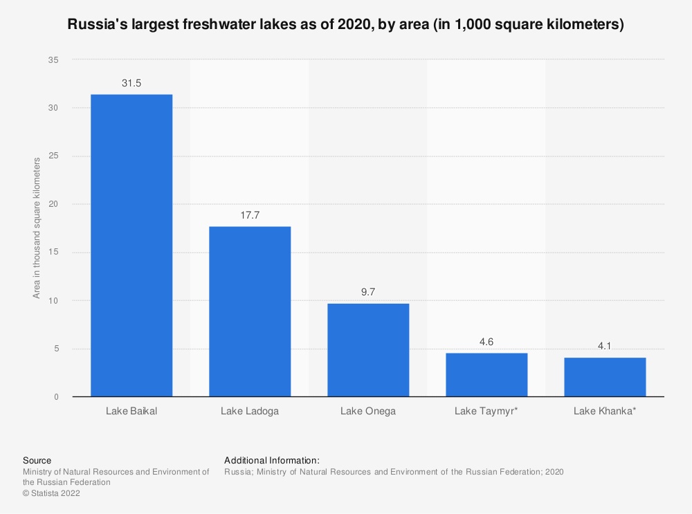 Statistic: Russia's largest lakes as of 2018, by area (in 1,000 square kilometers)  | Statista