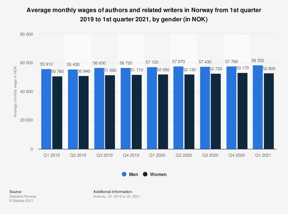 Statistic: Average monthly wages of authors and related writers in Norway from 2nd quarter 2018 to 2nd quarter 2020, by gender (in NOK) | Statista