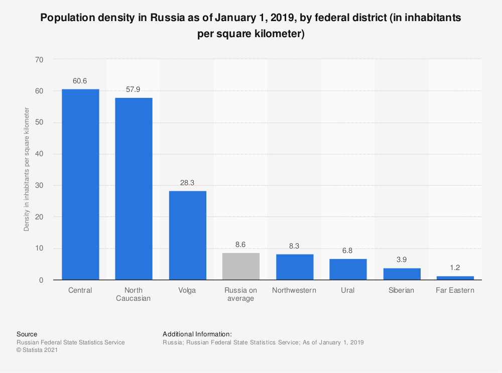 Statistic: Population density in Russia as of January 1, 2019, by federal district (in inhabitants per square kilometer) | Statista