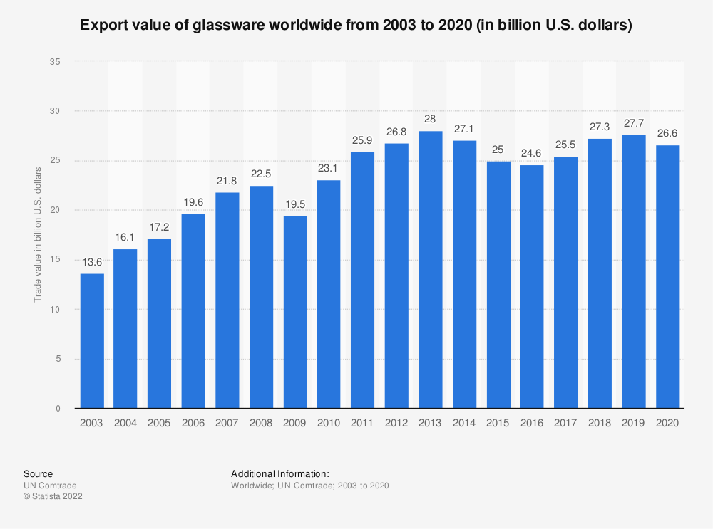 Statistic: Export value of glassware worldwide from 2003 to 2019 (in billion U.S. dollars) | Statista