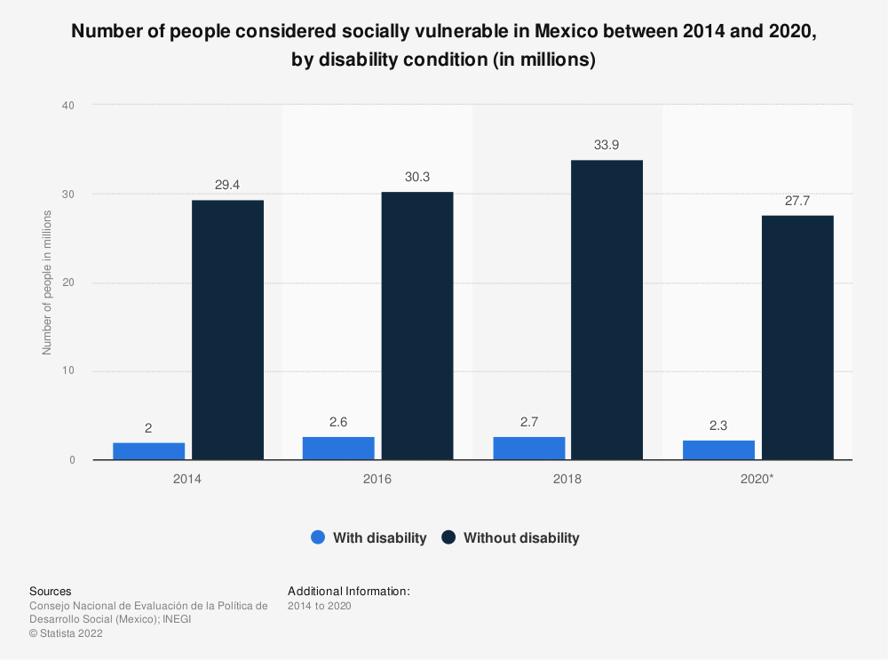 Statistic: Number of people considered socially vulnerable in Mexico between 2014 and 2018, by disability condition   Statista