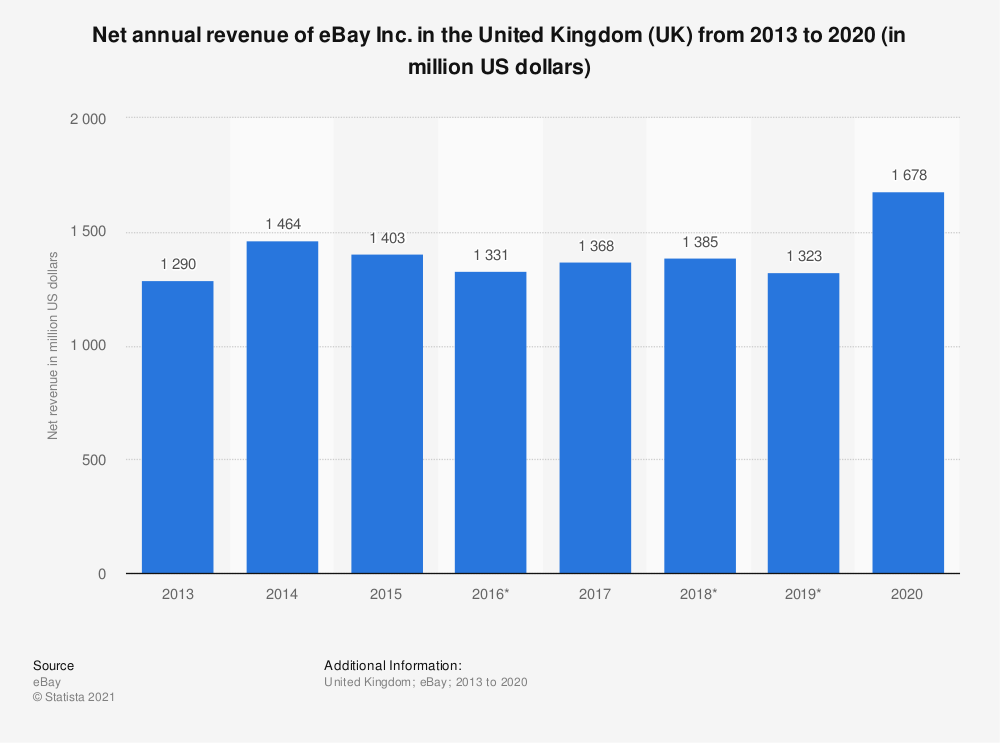 Statistic: Net annual revenue of eBay Inc. in the United Kingdom (UK) from 2013 to 2020 (in million US dollars) | Statista