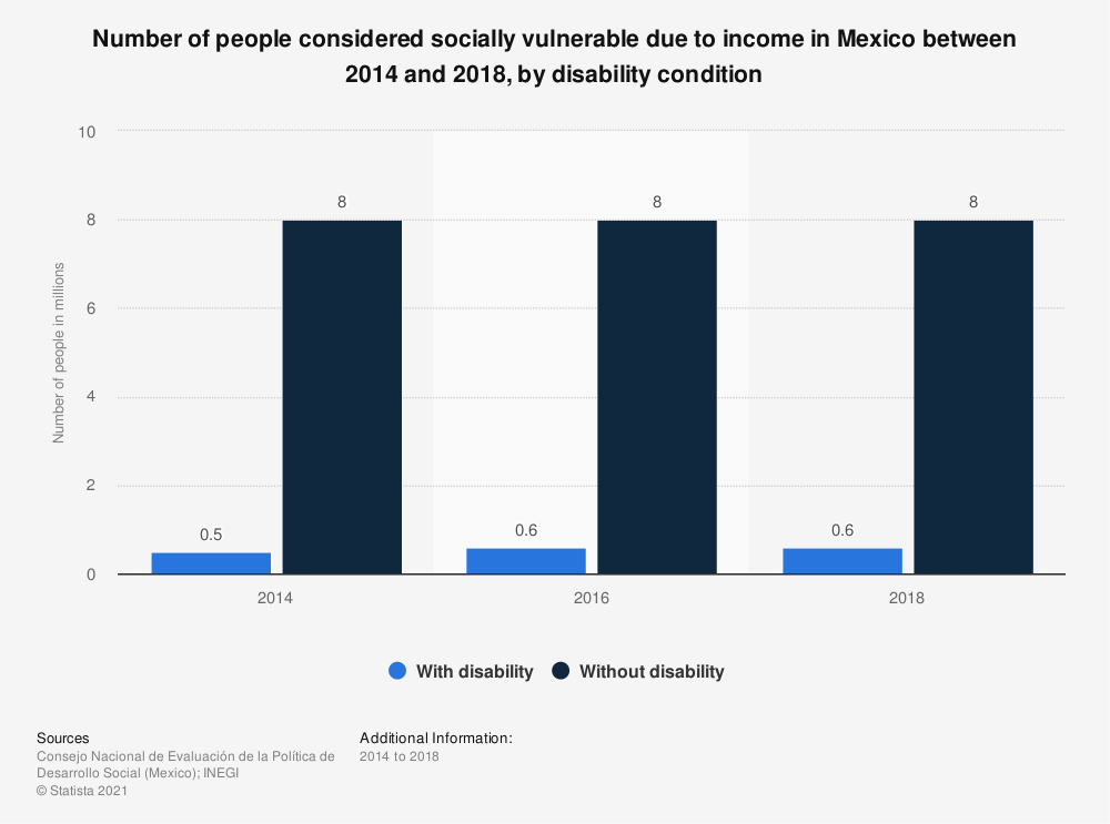 Statistic: Number of people considered socially vulnerable due to income in Mexico between 2014 and 2018, by disability condition | Statista