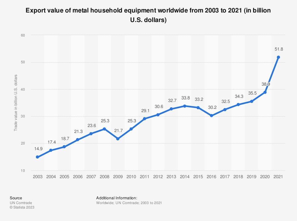 Statistic: Export value of metal household equipment worldwide from 2003 to 2019 (in billion U.S. dollars) | Statista
