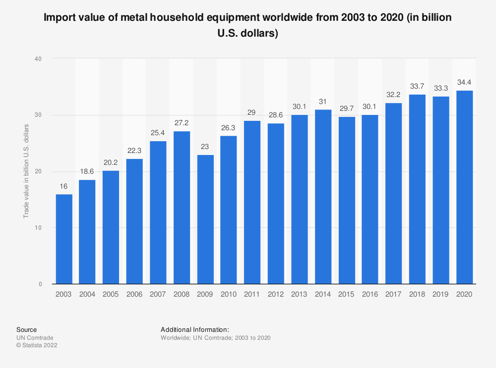 Statistic: Import value of metal household equipment worldwide from 2003 to 2019 (in billion U.S. dollars) | Statista