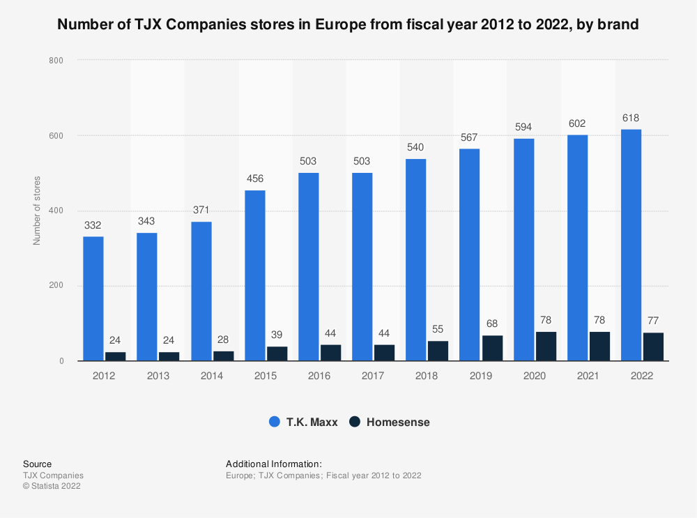 Statistic: Number of TJX Companies stores in Europe from fiscal year 2012 to fiscal year 2019, by brand | Statista