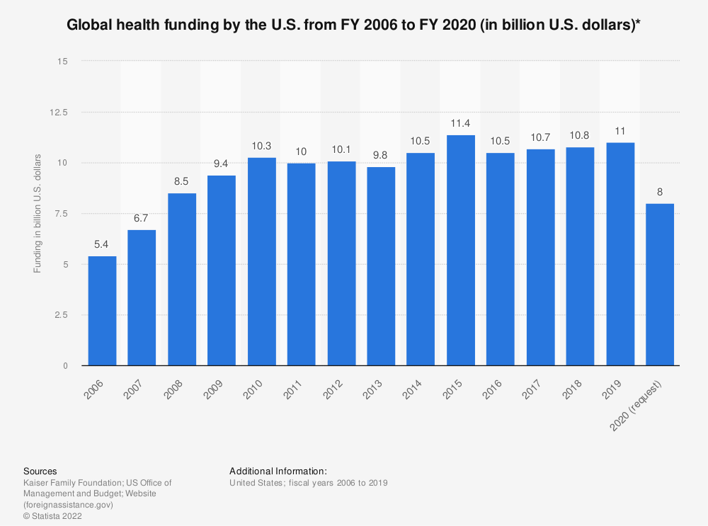 Statistic: Global health funding by the U.S. from FY 2006 to FY 2020 (in billion U.S. dollars)*   Statista