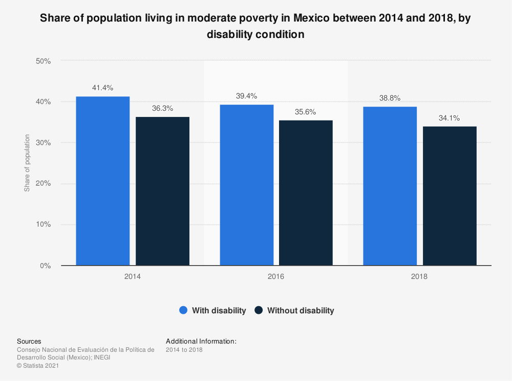 Statistic: Share of population living in moderate poverty in Mexico between 2014 and 2018, by disability condition   Statista