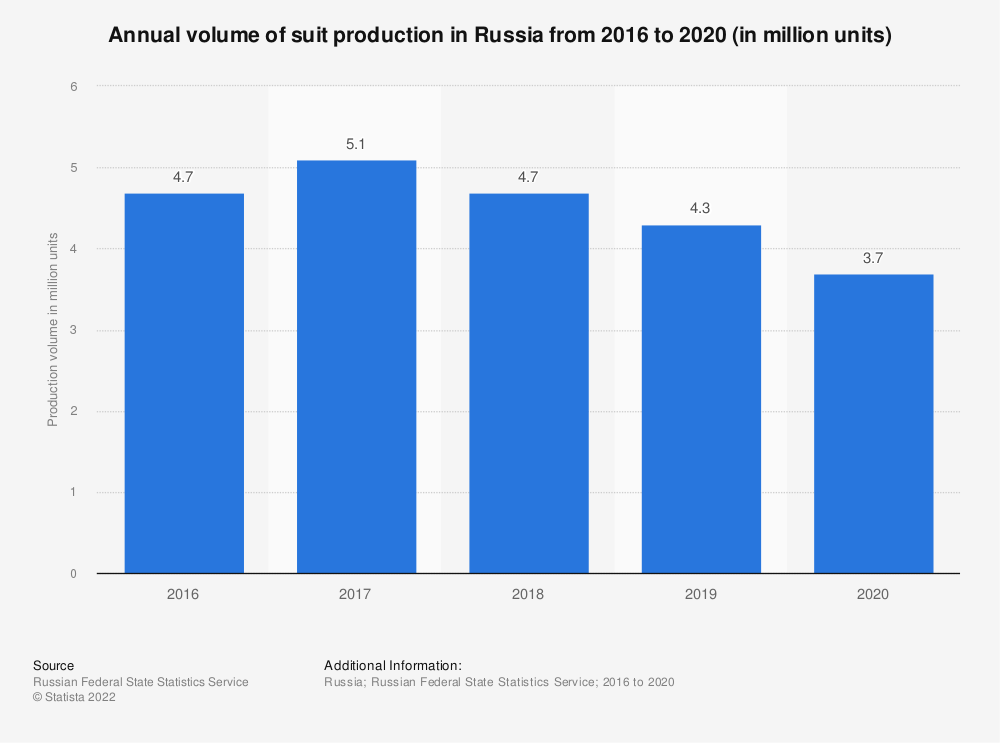 Statistic: Annual volume of suit production for men and boys in Russia from 2015 to 2018 (in million units) | Statista