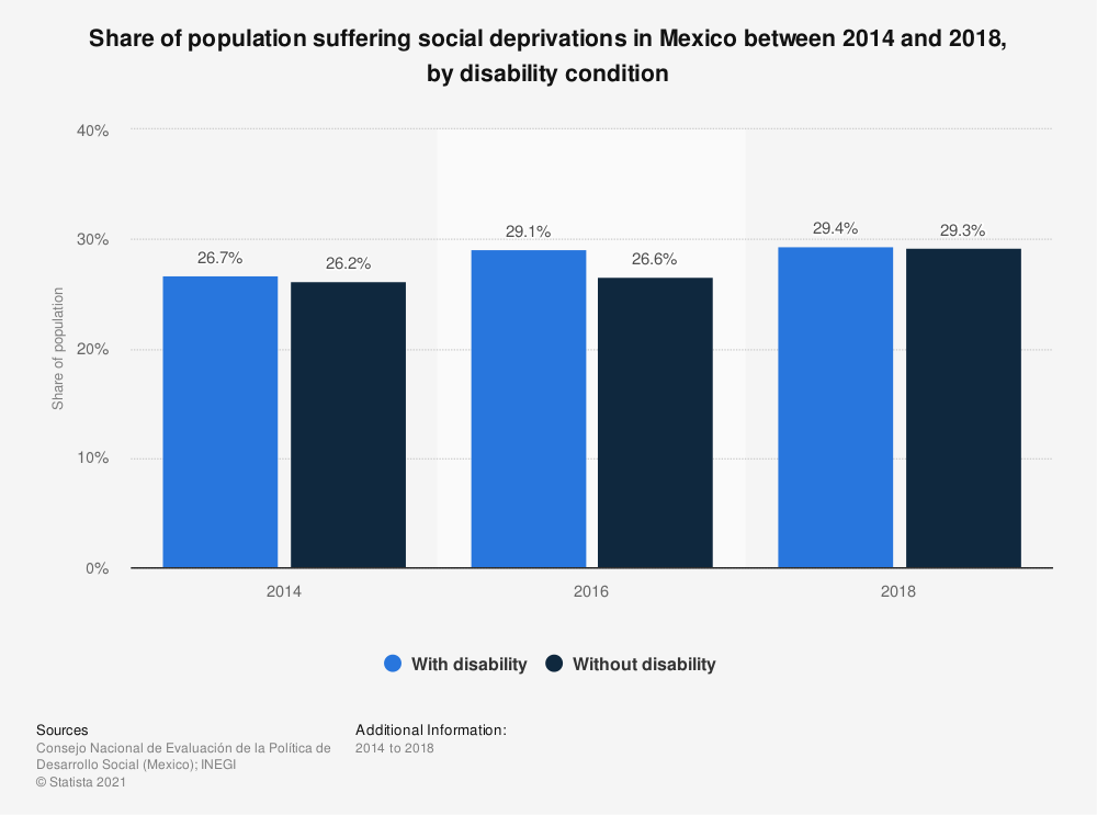 Statistic: Share of population suffering social deprivations in Mexico between 2014 and 2018, by disability condition | Statista