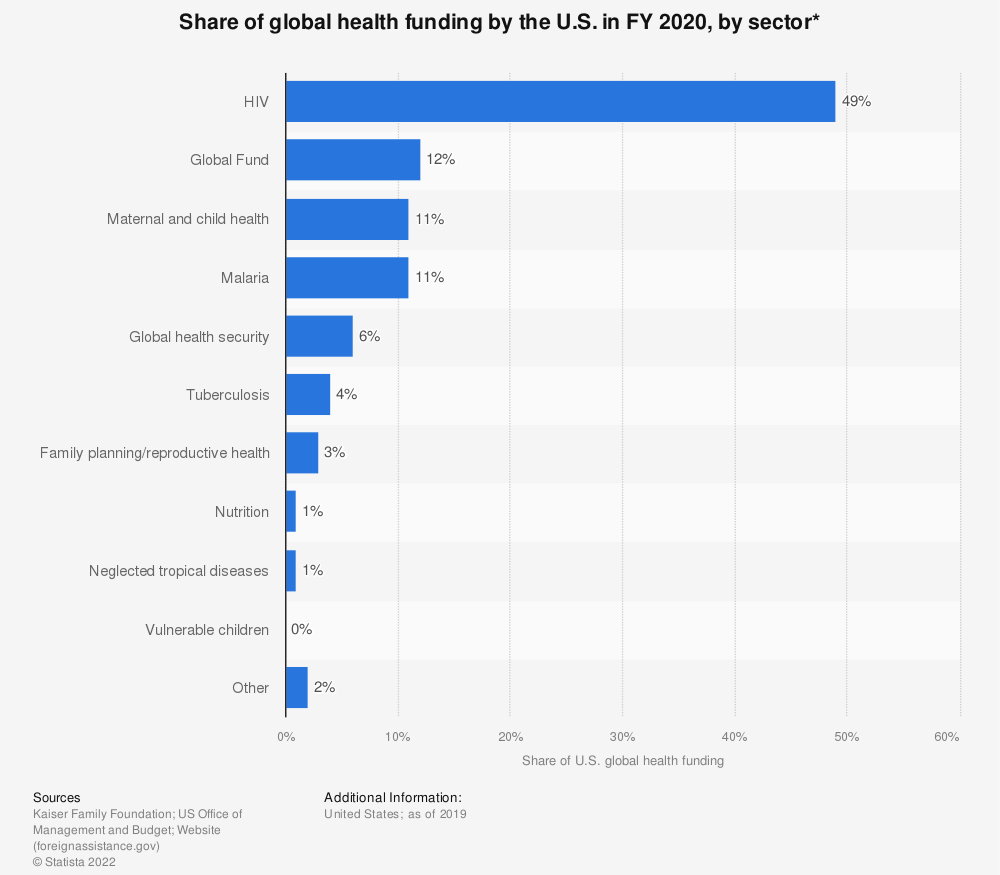 Statistic: Share of global health funding by the U.S. in FY 2020, by sector*   Statista