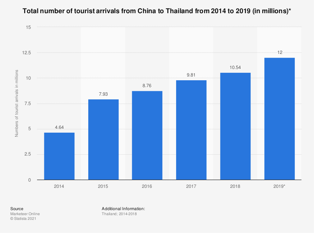 Statistic: Total number of tourist arrivals from China to Thailand from 2014 to 2019 (in millions)*   Statista