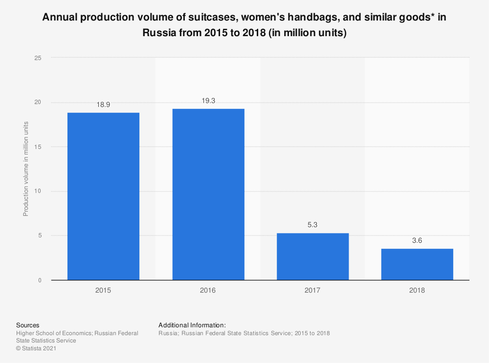 Statistic: Annual production volume of suitcases, women's handbags, and similar goods* in Russia from 2015 to 2018 (in million units) | Statista