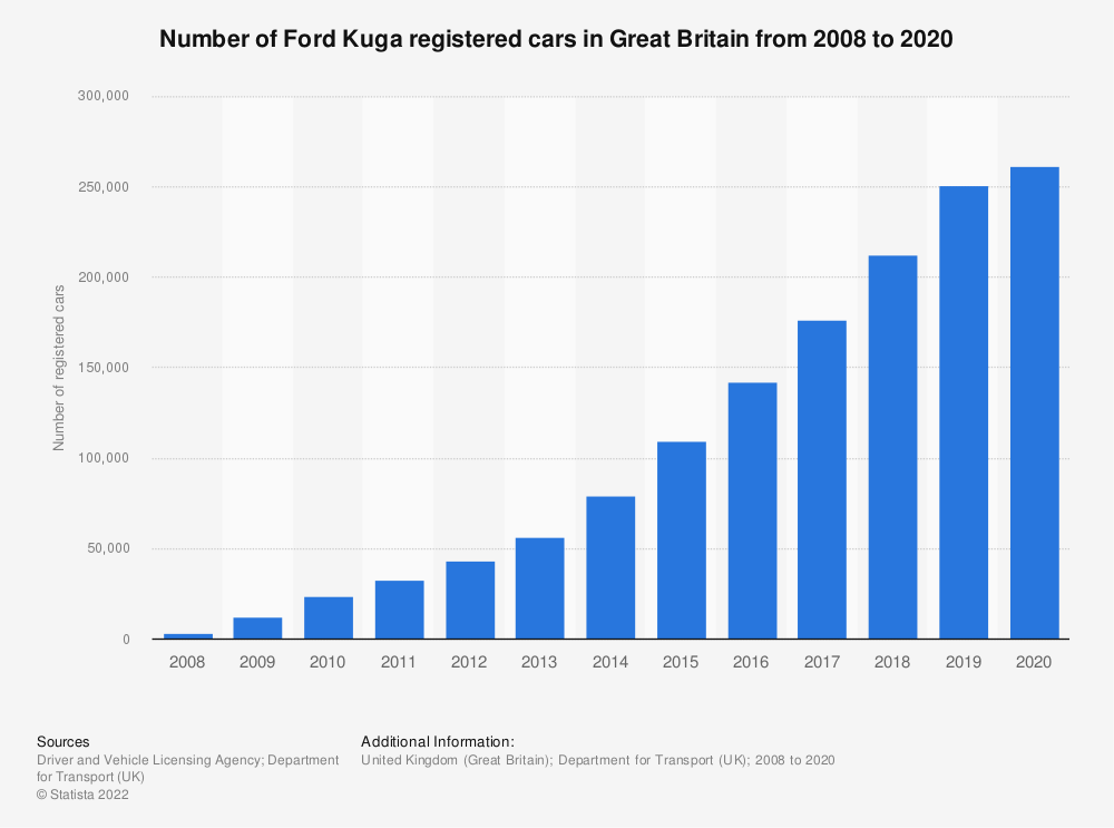 Statistic: Number of Ford Kuga registered cars in Great Britain from 2008 to 2019 | Statista