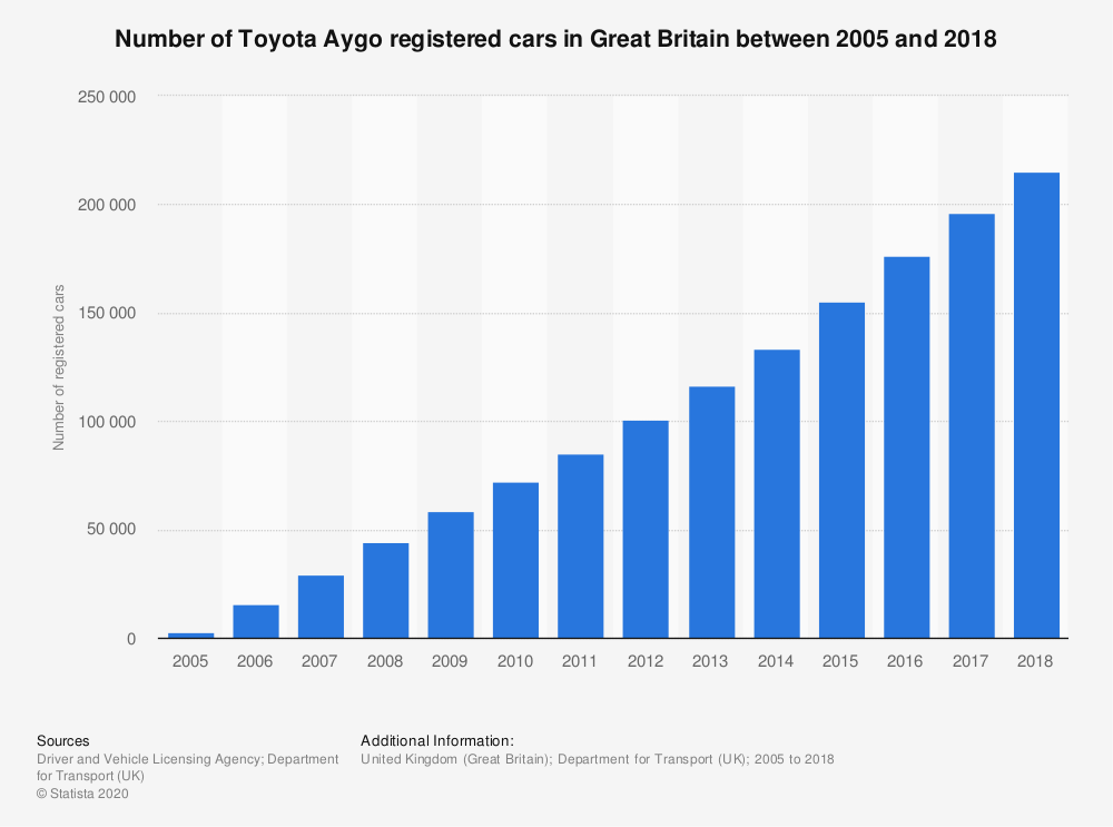 Statistic: Number of Toyota Aygo registered cars in Great Britain between 2005 and 2018   Statista