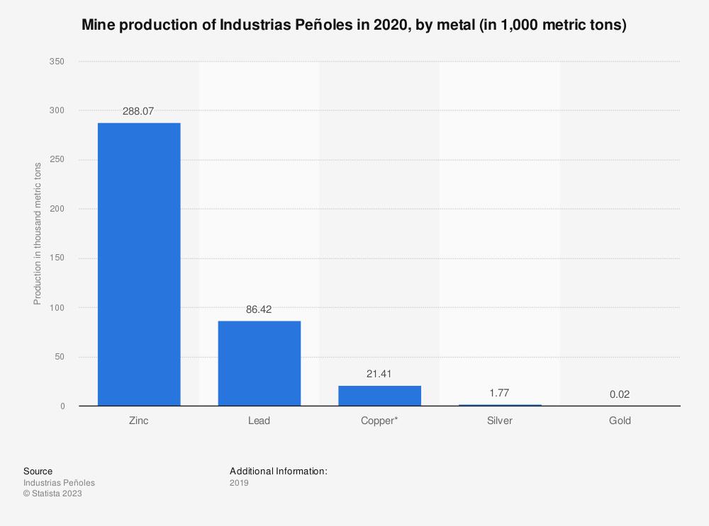 Statistic: Mine production of Industrias Peñoles in 2019, by metal (in 1,000 metric tons) | Statista