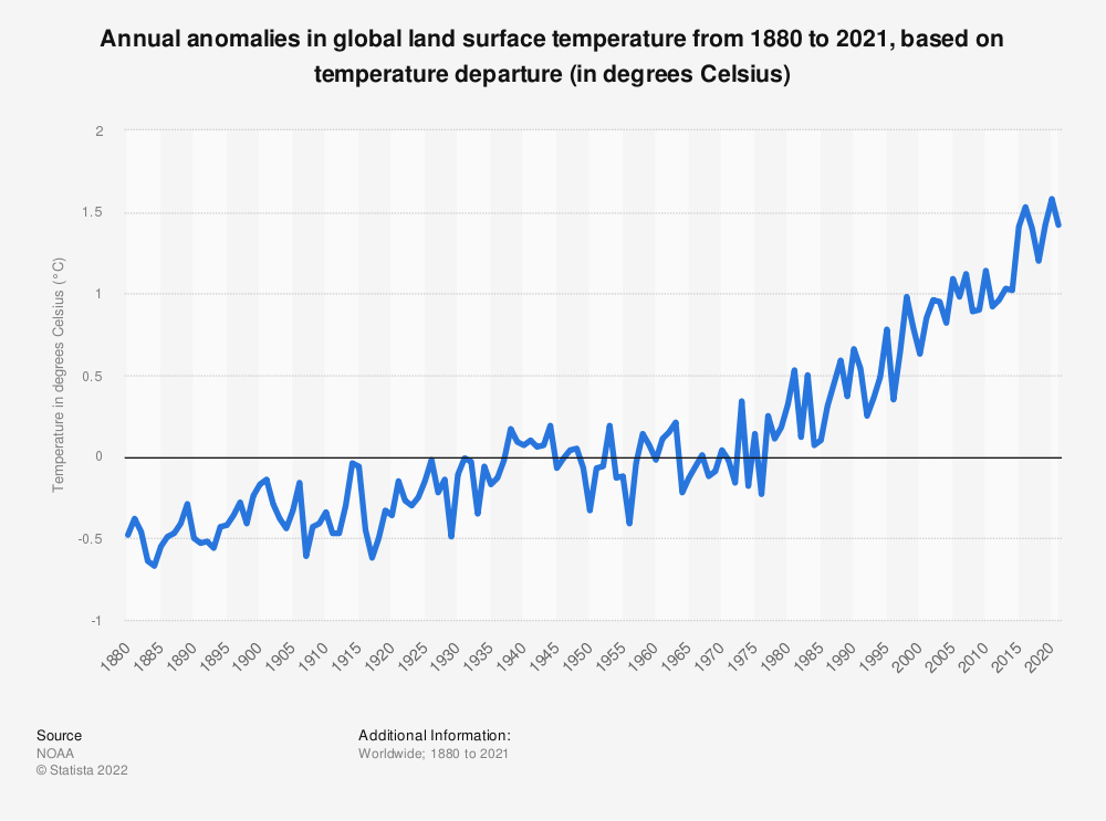 Statistic: Annual anomalies in global land surface temperature from 1880 to 2020, based on temperature departure (in degrees Celsius)* | Statista