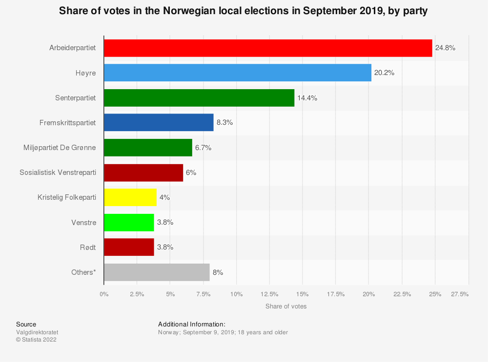 Statistic: Share of votes in the Norwegian local elections in September 2019, by party | Statista