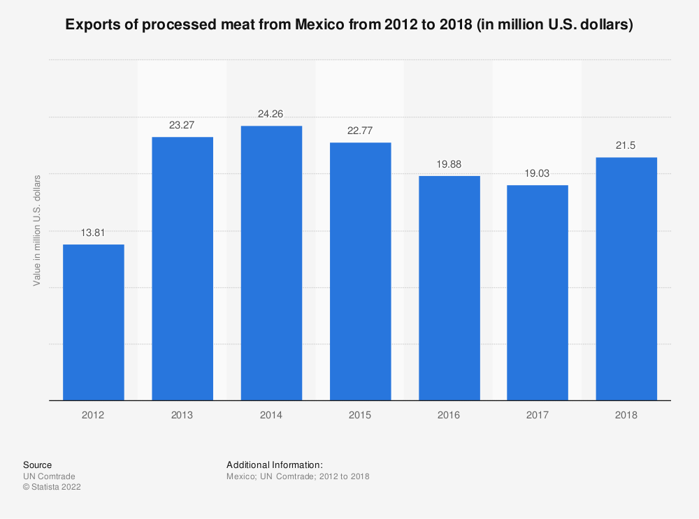 Statistic: Exports of processed meat from Mexico from 2012 to 2018 (in million U.S. dollars) | Statista
