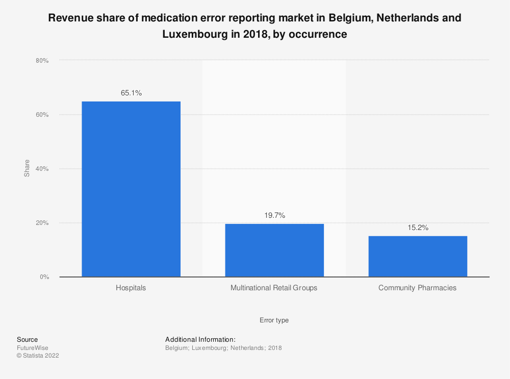 Statistic: Revenue share of medication error reporting market in Belgium, Netherlands and Luxembourg in 2018, by occurrence | Statista