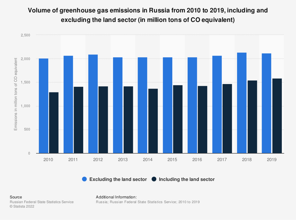 Statistic: Volume of greenhouse gas emissions in Russia from 2010 to 2018, including and excluding the land sector (in million tons of CO2 equivalent) | Statista