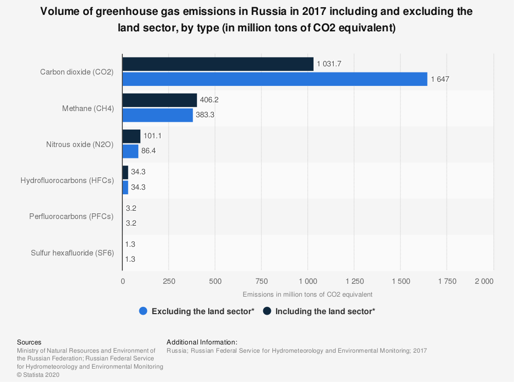 Statistic: Volume of greenhouse gas emissions in Russia in 2017 including and excluding the land sector*, by type of greenhouse gas (in million tons of CO2 equivalent) | Statista