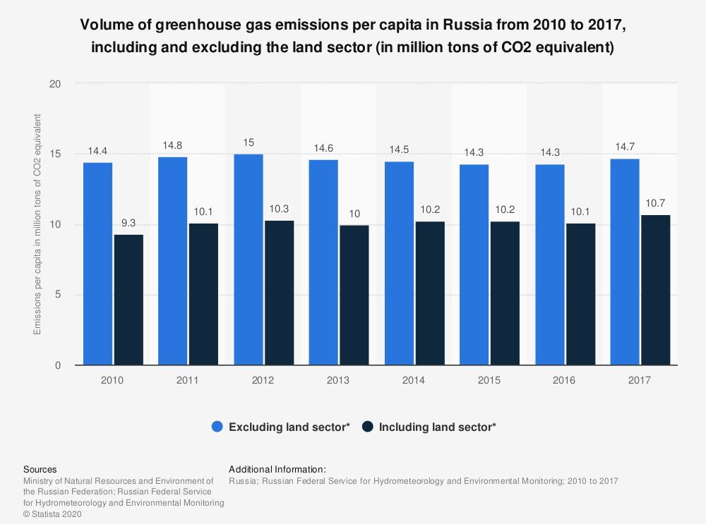 Statistic: Volume of greenhouse gas emissions per capita in Russia from 2010 to 2017, including and excluding the land sector (in million tons of CO2 equivalent) | Statista