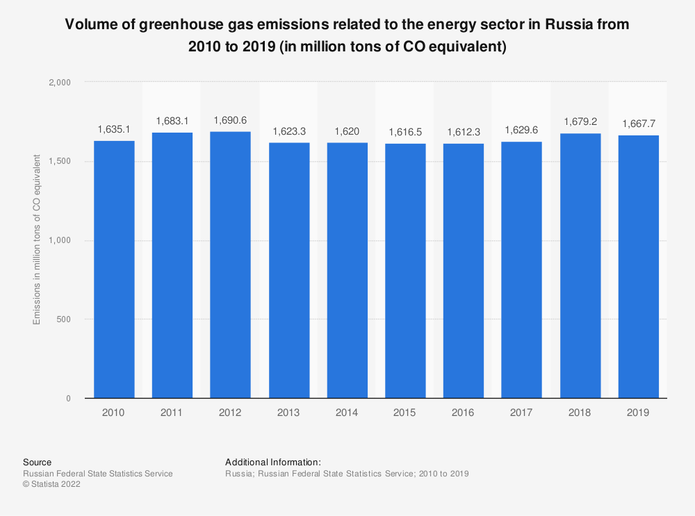 Statistic: Volume of greenhouse gas emissions related to the energy sector in Russia from 2010 to 2018 (in million tons of CO₂ equivalent) | Statista