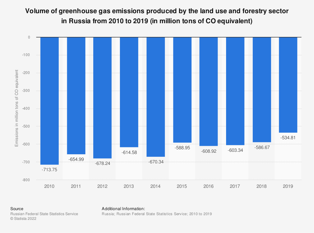 Statistic: Volume of greenhouse gas emissions produced by the land use and forestry sector in Russia from 2010 to 2019 (in million tons of CO₂ equivalent)   Statista