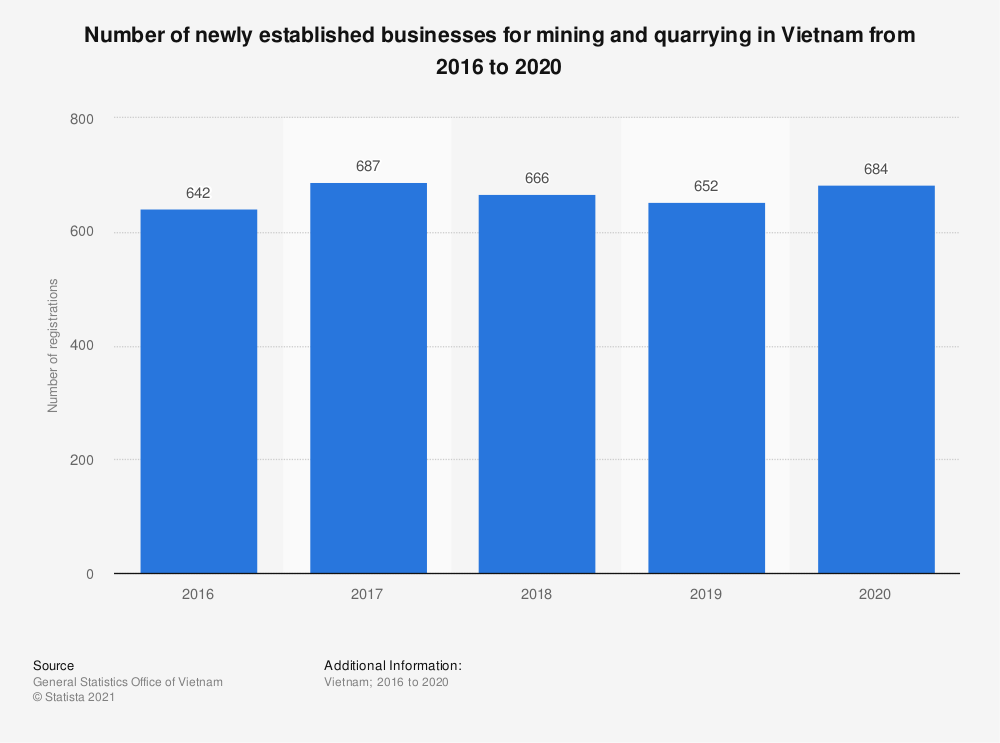 Statistic: Number of newly established businesses for mining and quarrying in Vietnam from 2016 to 2018 | Statista