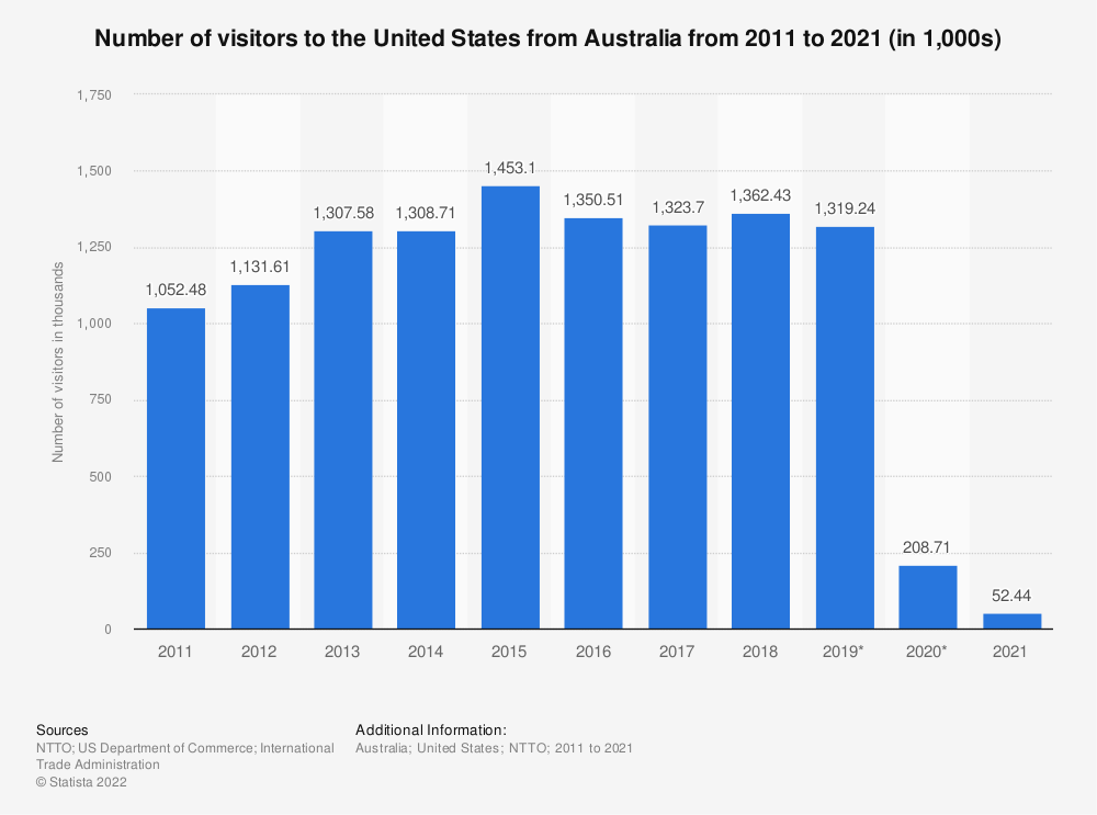 Statistic: Number of visitors to the United States from Australia from 2011 to 2019 (in millions) | Statista