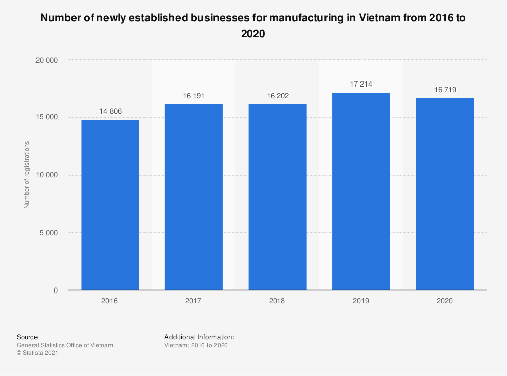 Statistic: Number of newly established businesses for manufacturing in Vietnam from 2016 to 2018 | Statista