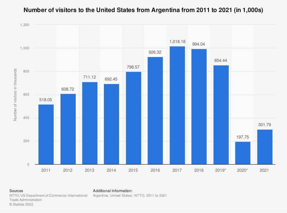 Statistic: Number of visitors to the United States from Argentina from 2011 to 2020 (in 1,000s) | Statista