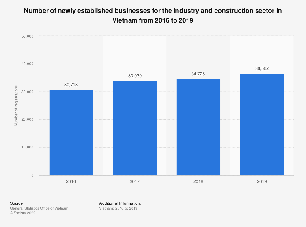 Statistic: Number of newly established businesses for the industry and construction sector in Vietnam from 2016 to 2018 | Statista