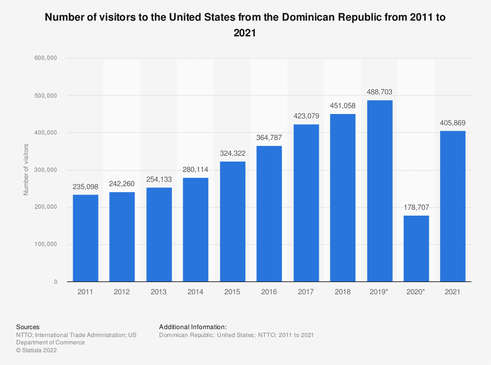 Statistic: Number of visitors to the United States from the Dominican Republic from 2011 to 2020  | Statista